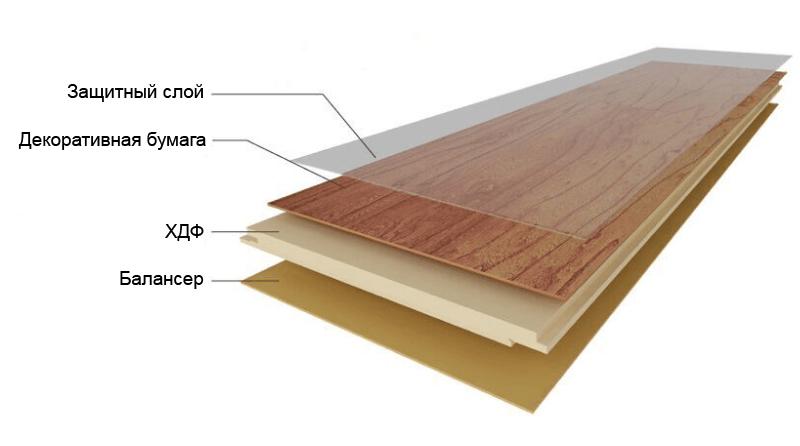 8мм ламинат деревянный пол